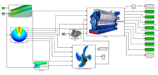 Simulador de rendimiento del buque