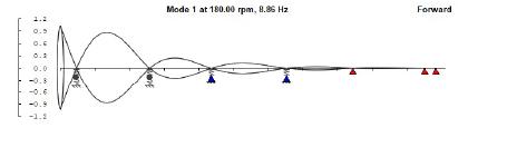 Análisis de vibraciones laterales y axiales
