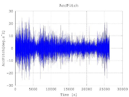pitch acceleration measured on a stern trawler south atlantic