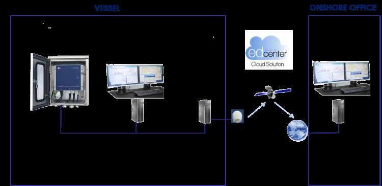 DocGate 732 e-line: multi channel online data acquisition and alarm device